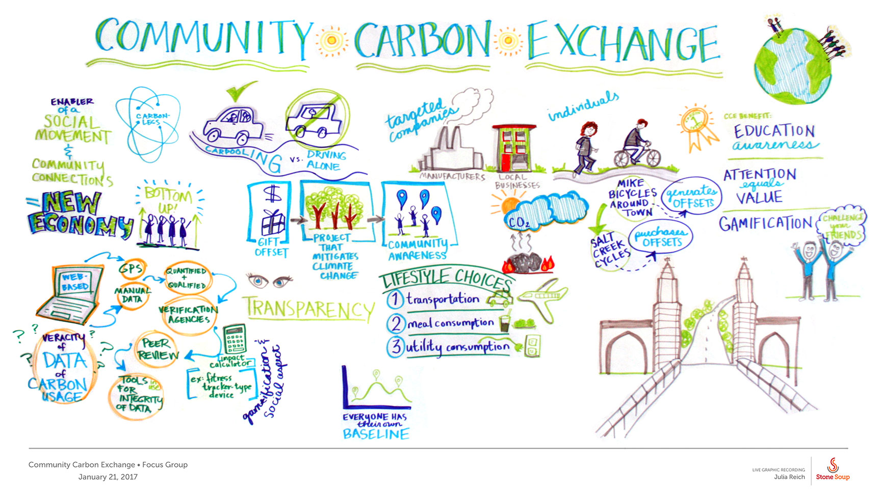 January 2017:  Julia captures her client's process and discussion in a live graphic recording at a focus group for Community Carbon Exchange in Bloomington, IN