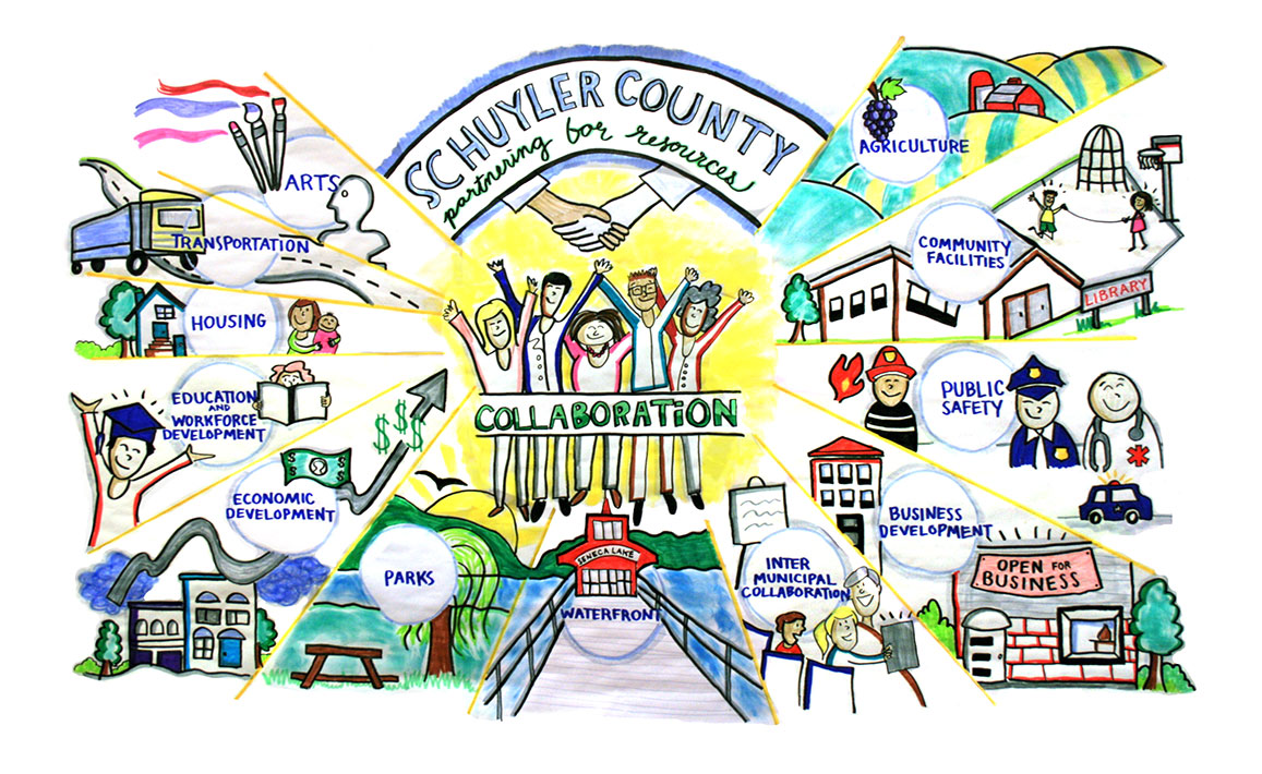December 2016: Julia drew a poster that served as a rallying point for organizations in Schuyler County, NY to collaborate on grants. The Executive Director said
