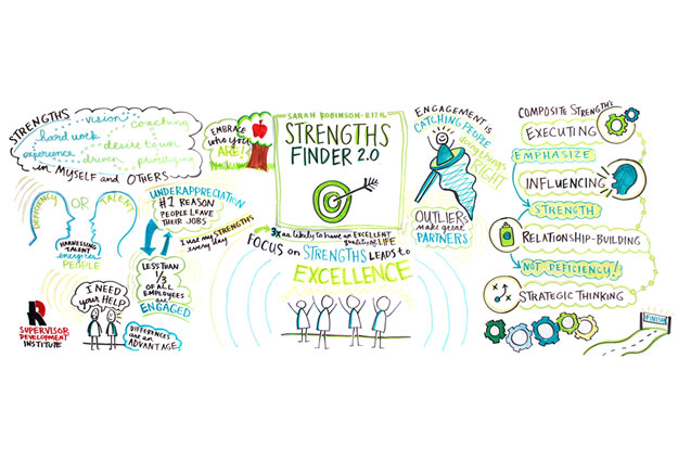 August 2016: Graphic recording of Gallup StrengthsFinder presentation at Rose-Hulman Institute of Technology