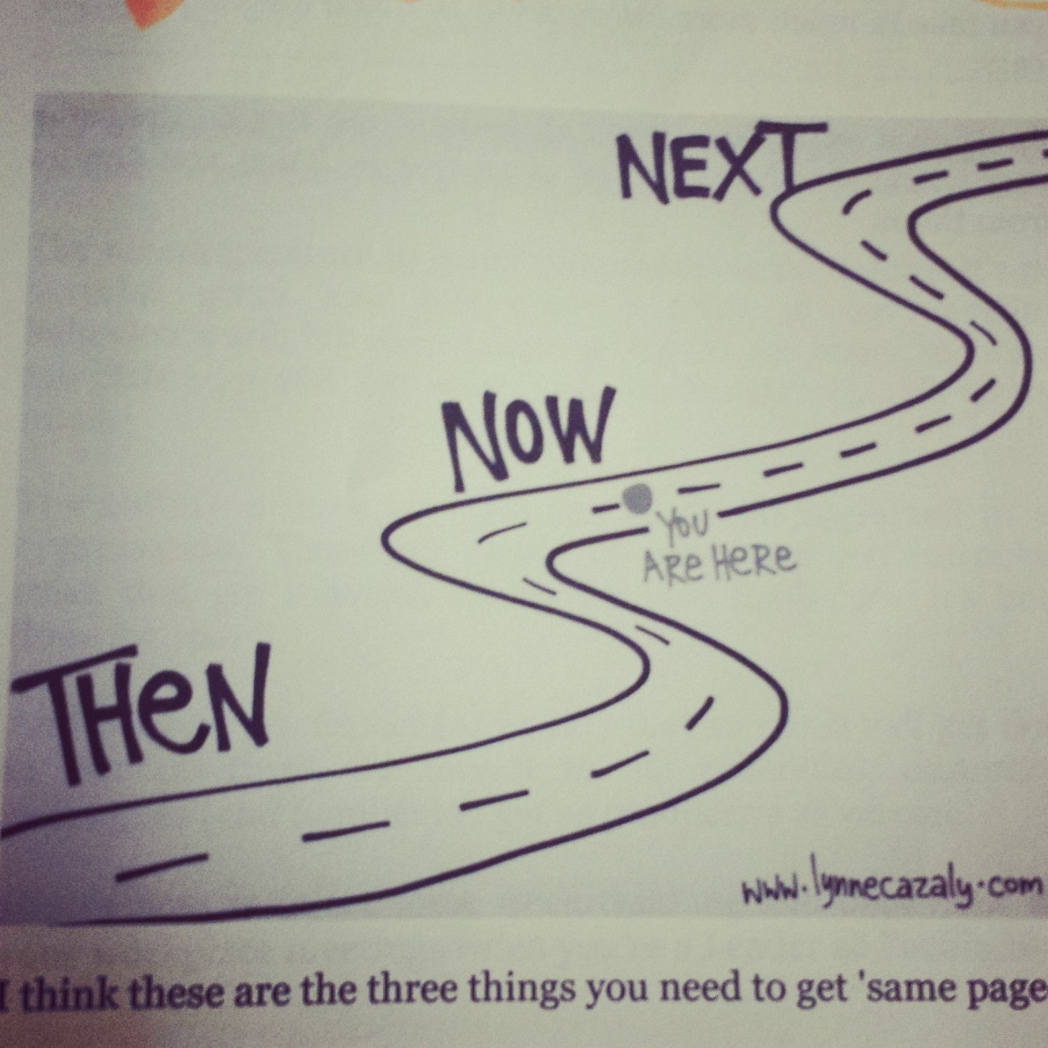 Then / Now / Next map in the BOOK: Leader as Facilitator: How to inspire, engage and get work done by Lynne Cazaly