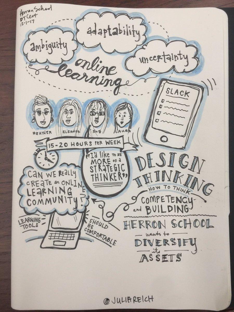 design thinking herron school sketchnotes
