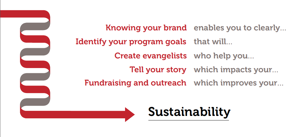 Sustainability is the bottom line of your brand
