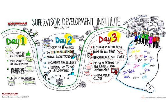 April 2017: Rose-Hulman Institute of Technology's Supervisor Development Institute