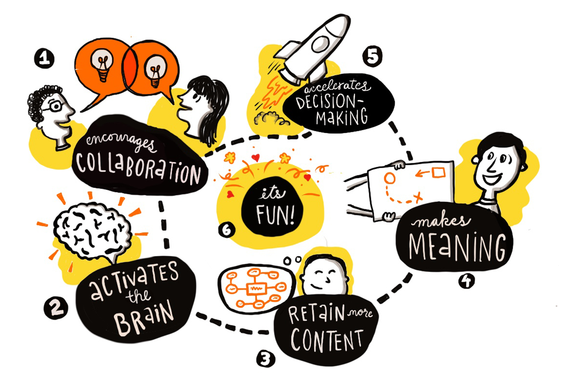 The Value Of Graphic Recording, from Stone Soup Creative