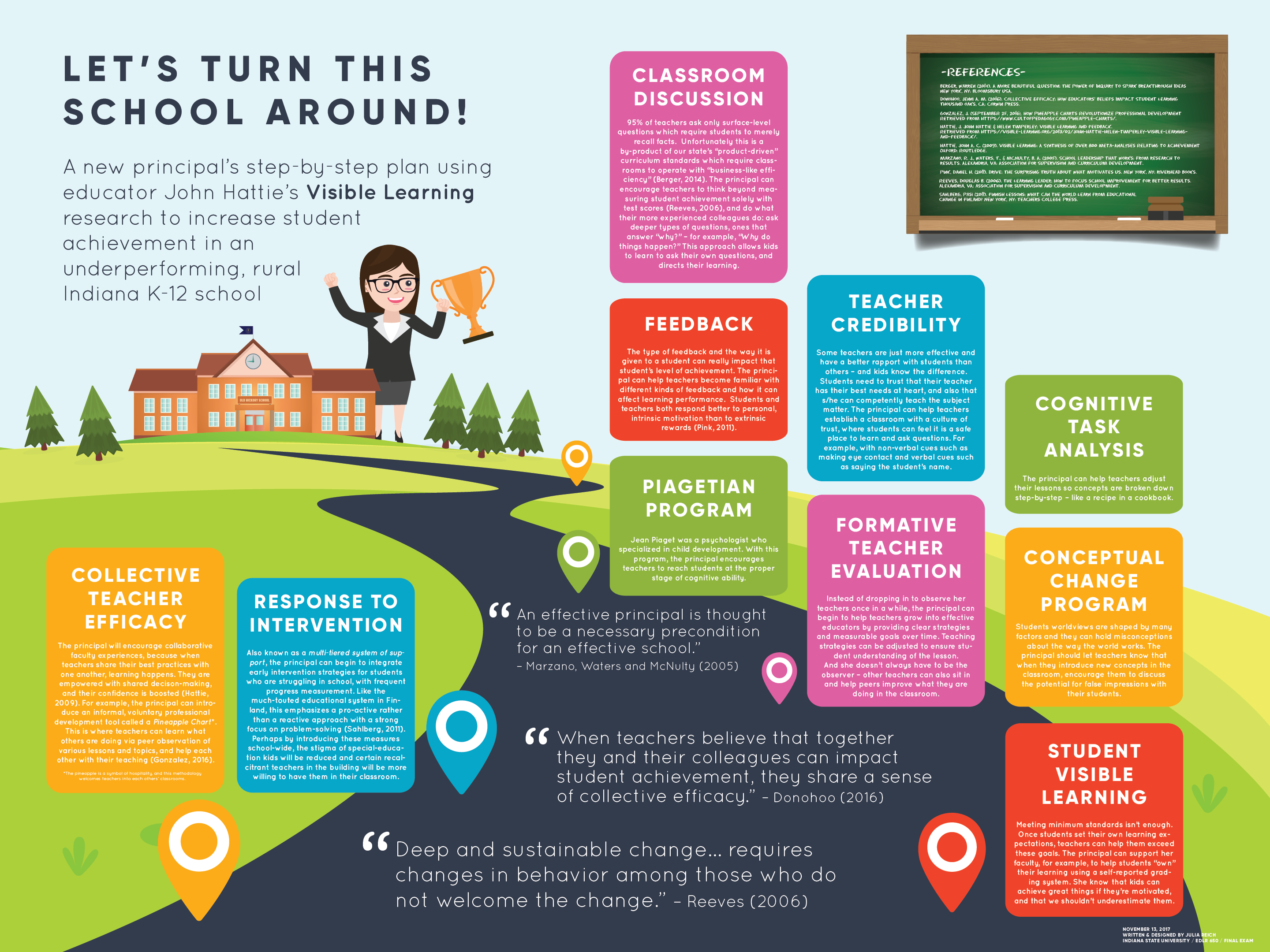 educational leadership infographic
