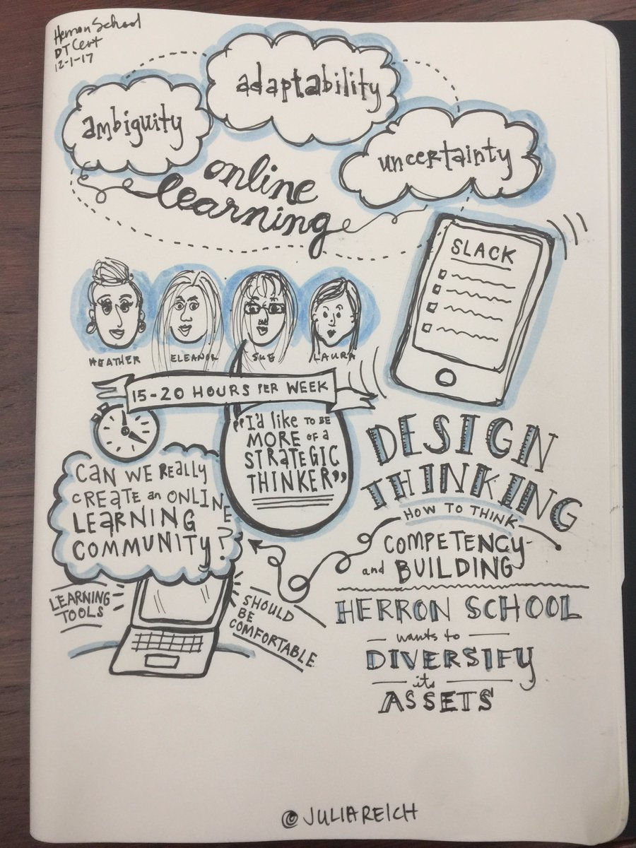 design thinking herron school sketchnotes