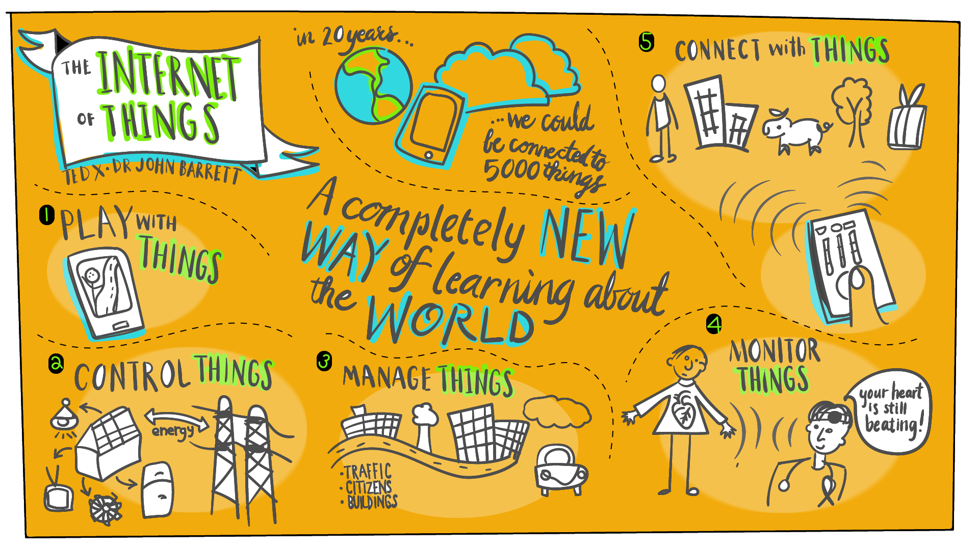 digital sketchnoting practice the internet of things