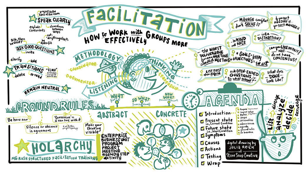 MG Rush facilitation training sketchnotes stone soup creative