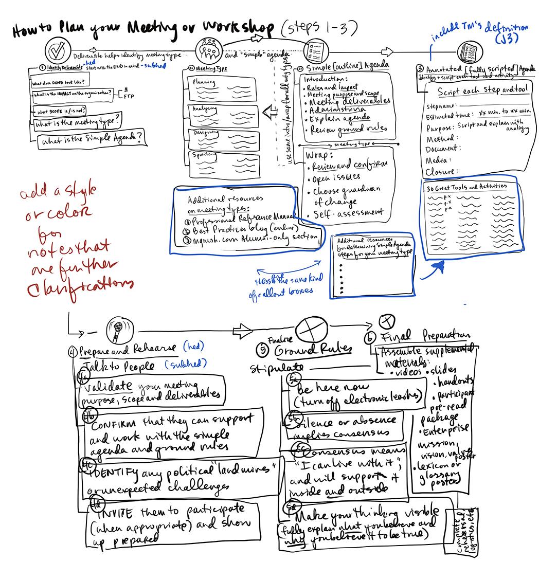 MG Rush Facilitation process sketch
