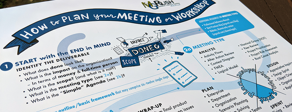 MG Rush how to plan your meeting or workshop process map by stone soup creative