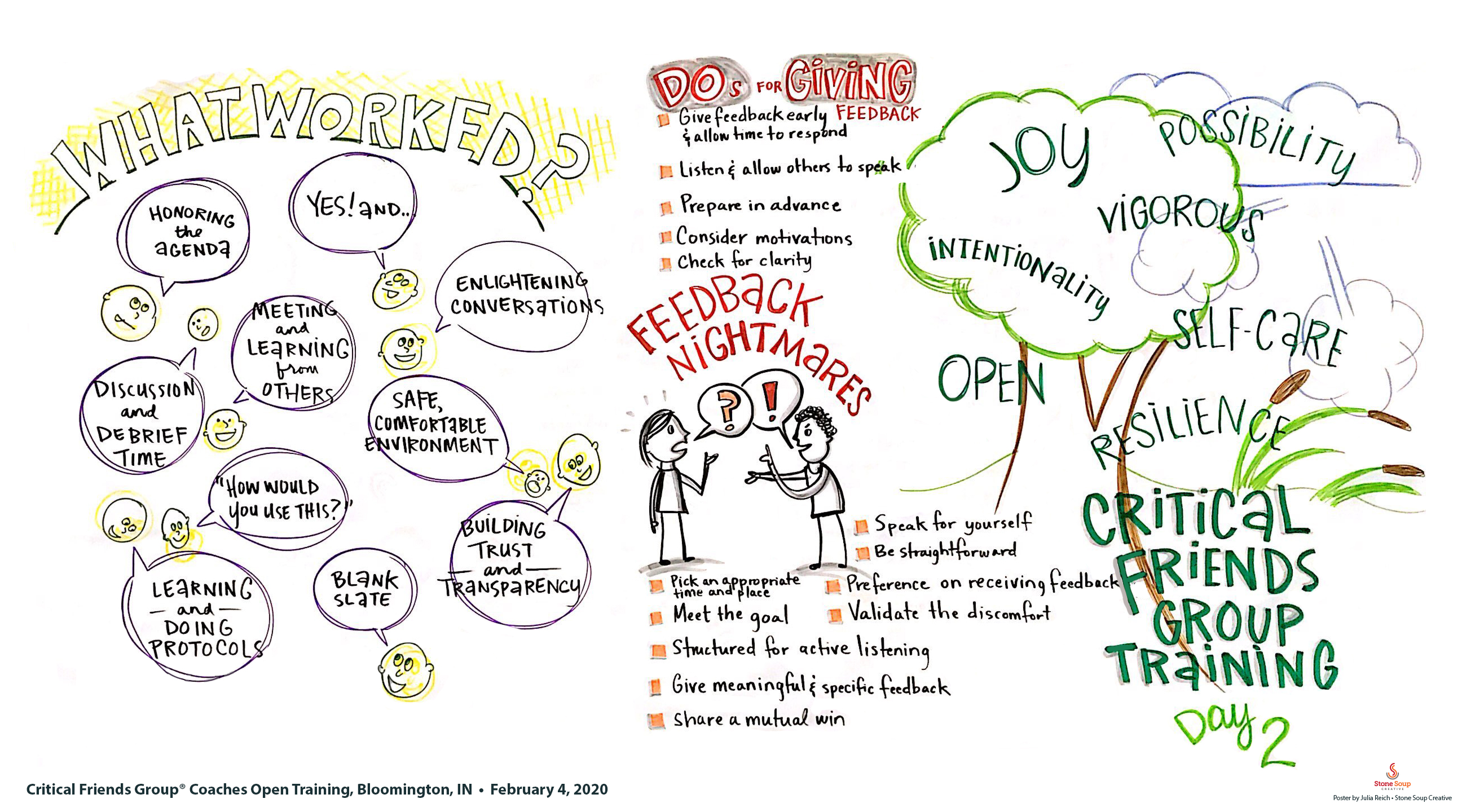 National School Reform Faculty Critical Friends Group training graphic recording