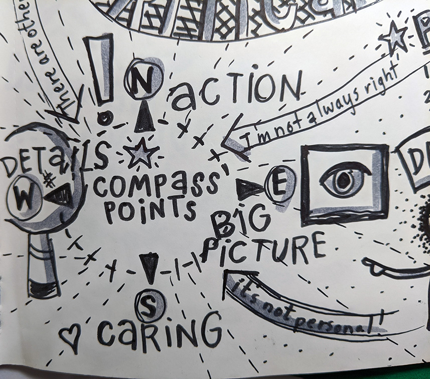 National School Reform Faculty Critical Friends Group training Compass Points sketchnotes