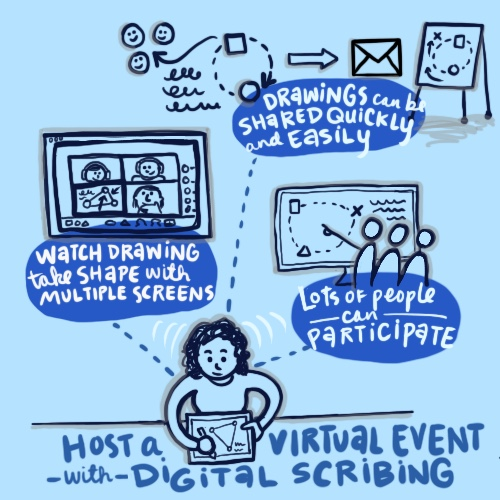 Conference or meeting cancelled or postponed over coronavirus fears? A graphic recorder / graphic facilitator can help bring it online for a successful virtual event.