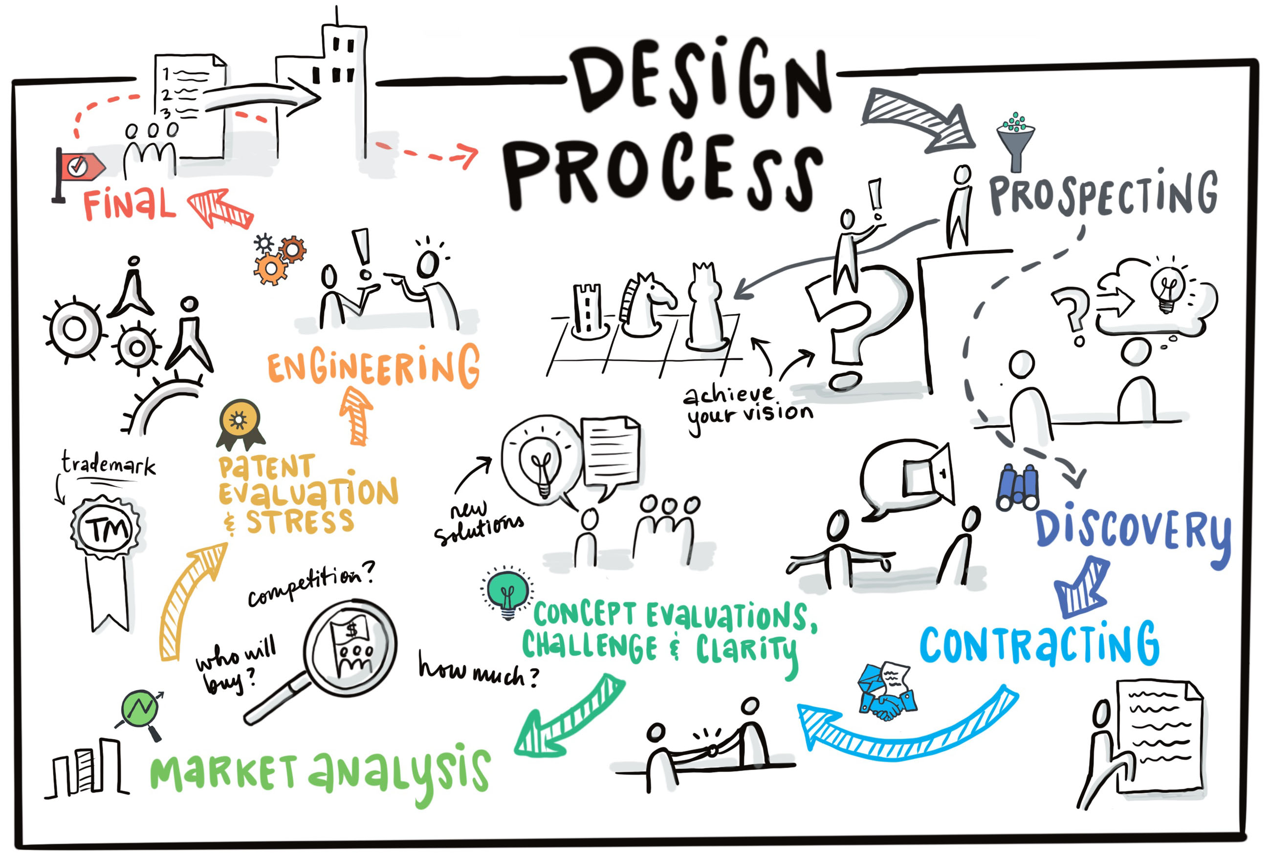 design process hand drawn