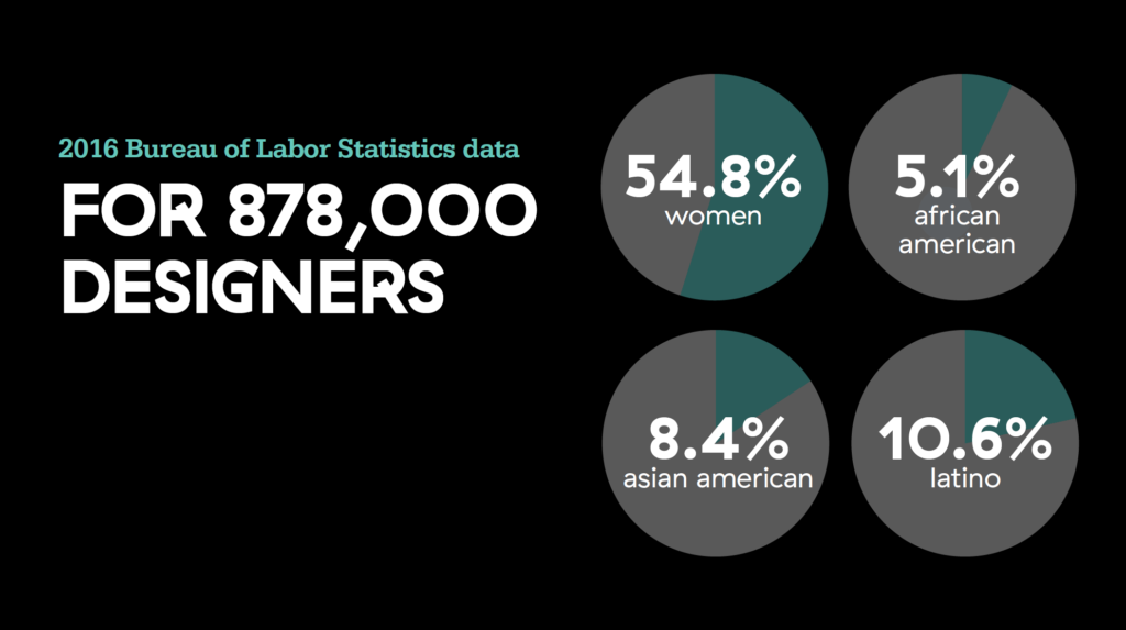2016 Bureau of Labor Statistics data show for 878,000 designers