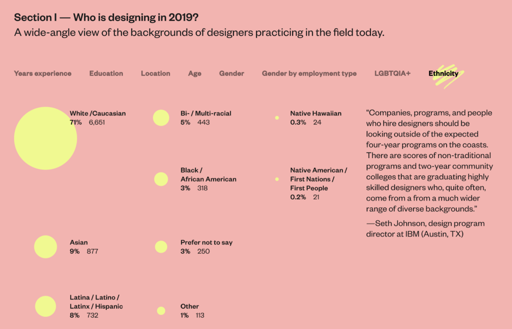 AIGA, Accurat, and Google Design: Design Census 2019. Accessed November 20, 2020. https://designcensus.org
