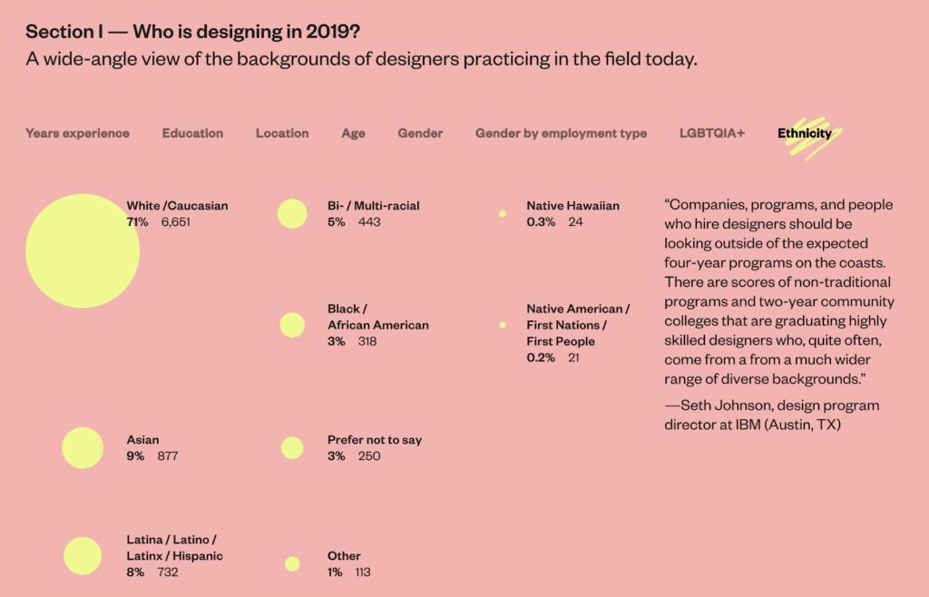 AIGA, Accurat, and Google Design: Design Census 2019. Accessed November 20, 2020. https://designcensus.org