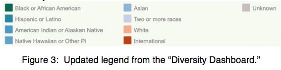 "Urban Institute, ""Applying Racial Equity Awareness in Data Visualization"""